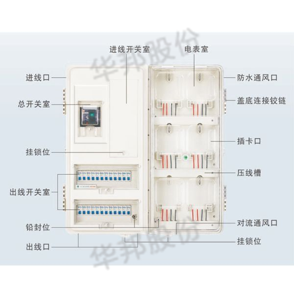 PC, ABS intelligent transparent plastic electric meter box series